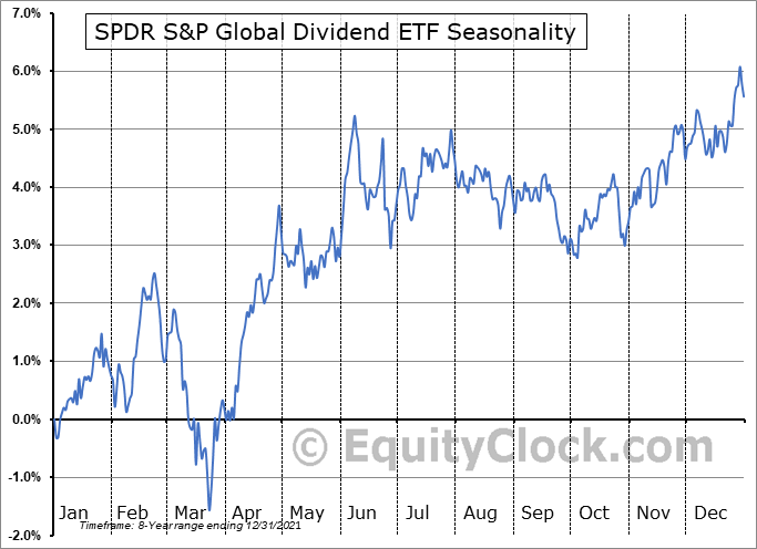 SPDR S&P Global Dividend ETF (AMEX:WDIV) Seasonal Chart