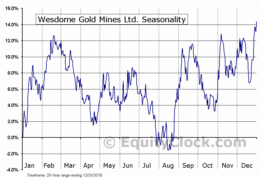 Wesdome Gold Mines Ltd. (TSE:WDO.TO) Seasonal Chart