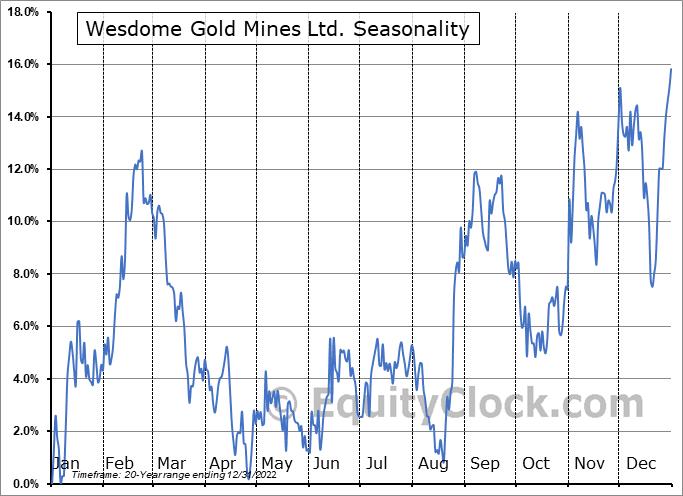 Wesdome Gold Mines Ltd. (TSE:WDO.TO) Seasonal Chart