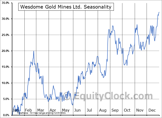 Wesdome Gold Mines Ltd. (OTCMKT:WDOFF) Seasonal Chart