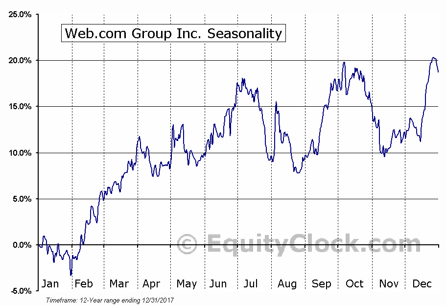 Web.com Group Inc. (NASD:WEB) Seasonal Chart