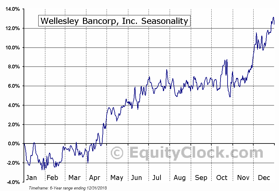 Wellesley Bancorp, Inc. (NASD:WEBK) Seasonal Chart