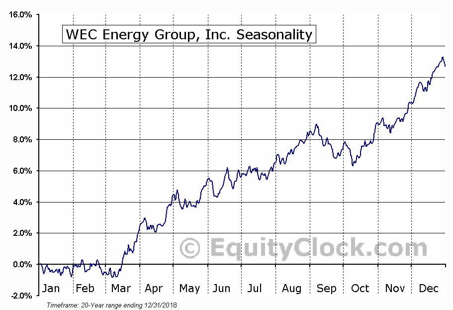 Wisconsin Energy Corporation  (NYSE:WEC) Seasonal Chart