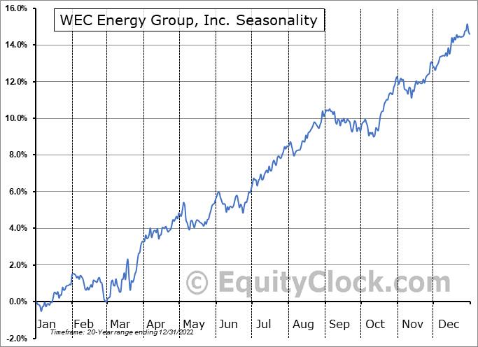 WEC Energy Group, Inc. (NYSE:WEC) Seasonal Chart