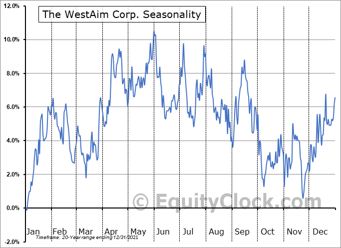 The WestAim Corp. (TSXV:WED.V) Seasonal Chart