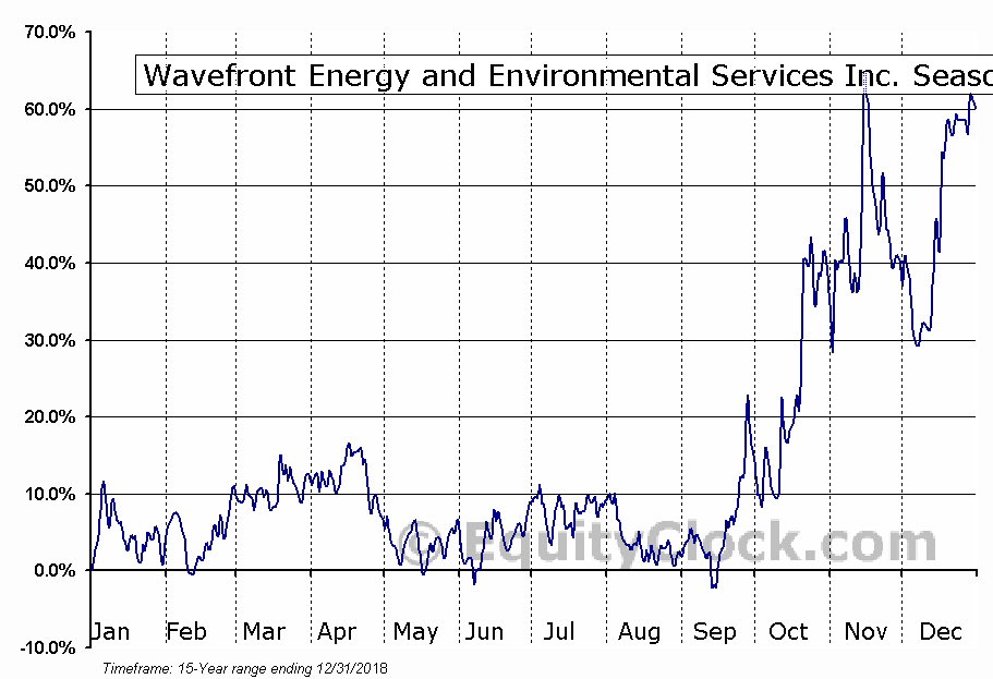 Wavefront Energy and Environmental Services Inc. (TSXV:WEE.V) Seasonal Chart