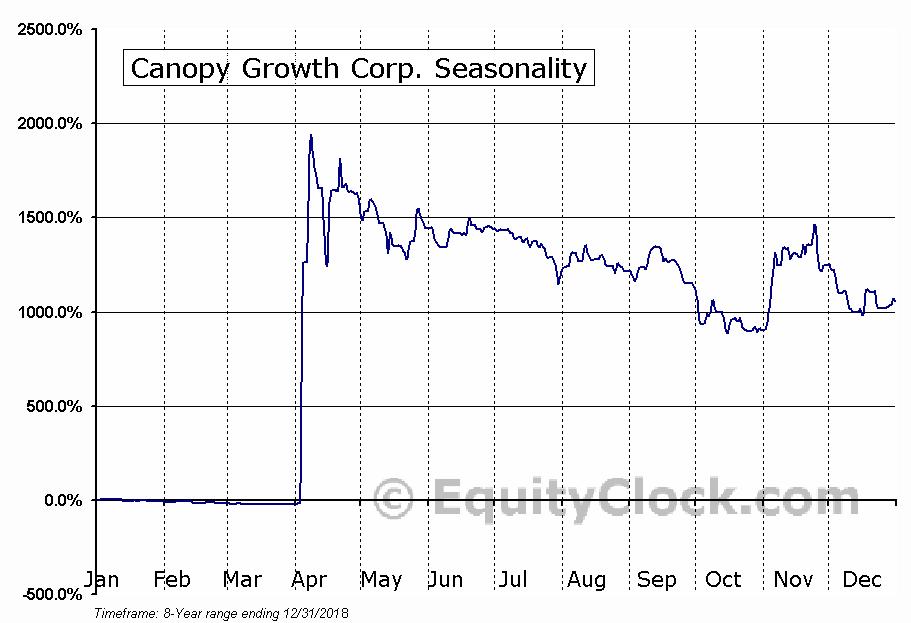 Canopy Growth (TSE:WEED) Seasonal Chart