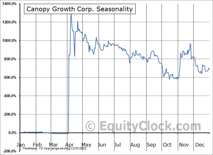 Canopy Growth Corp. (TSE:WEED.TO) Seasonal Chart