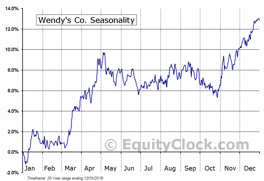 Wendy's Co. (NASD:WEN) Seasonal Chart