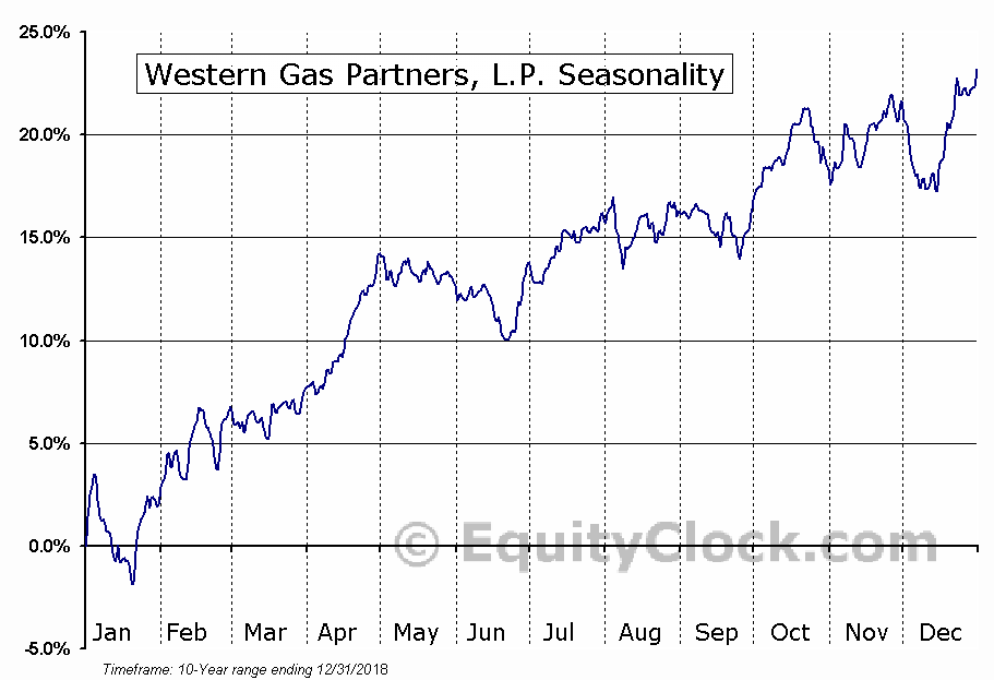 Western Gas Partners, L.P. (NYSE:WES) Seasonal Chart