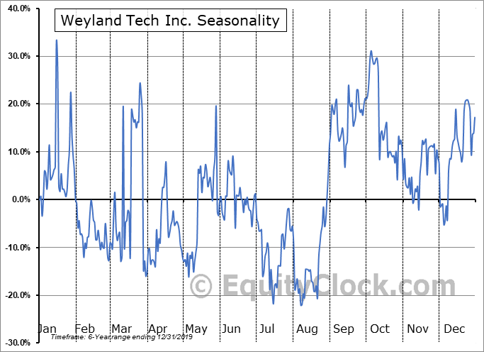 Weyland Tech Inc. (OTCMKT:WEYL) Seasonal Chart