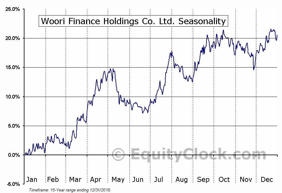 Woori Finance Holdings Co. Ltd. (NYSE:WF) Seasonal Chart