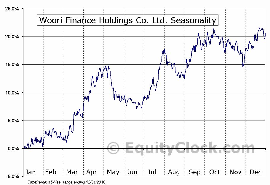 Woori Finance Holdings Co. Ltd. (NYSE:WF) Seasonal Chart