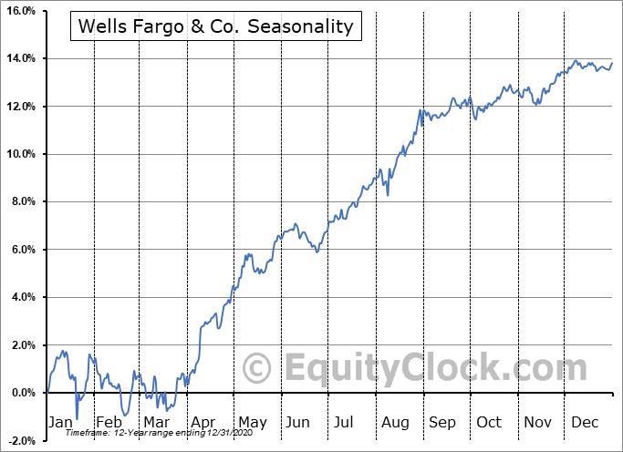Wells Fargo & Co. (NYSE:WFC-PL) Seasonal Chart