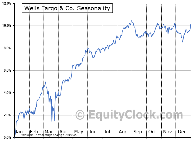 Wells Fargo & Co. (NYSE:WFC-PN) Seasonal Chart