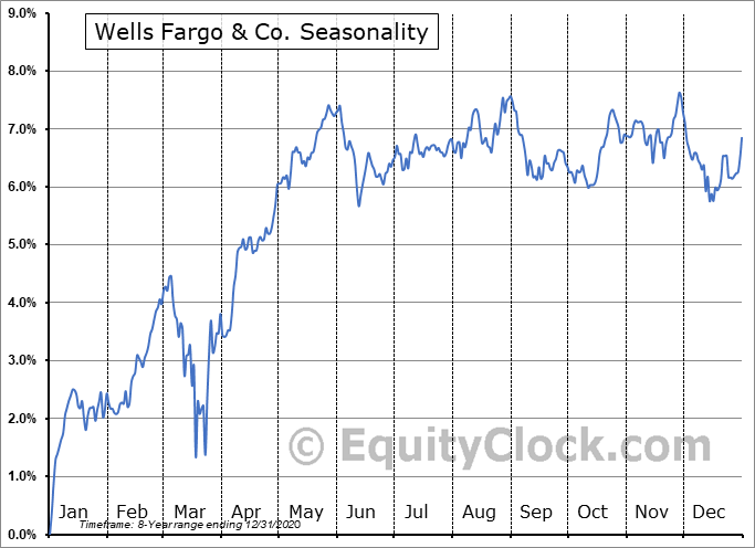 Wells Fargo & Co. (NYSE:WFC-PO) Seasonal Chart