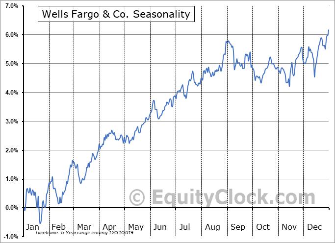 Wells Fargo & Co. (NYSE:WFC-PT) Seasonal Chart