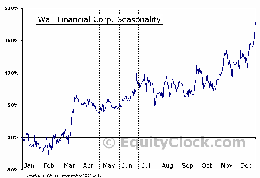 Wall Financial Corp. (TSE:WFC.TO) Seasonal Chart