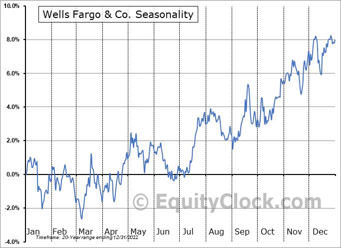 Wells Fargo & Co. (NYSE:WFC) Seasonal Chart