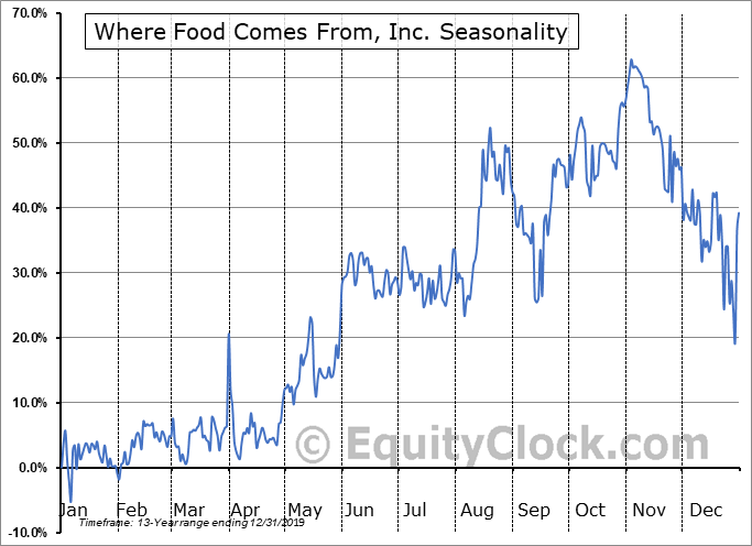 Where Food Comes From, Inc. (OTCMKT:WFCFD) Seasonal Chart