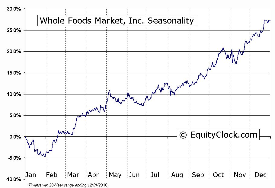 Whole Foods Market, Inc.  (NASDAQ:WFM) Seasonal Chart