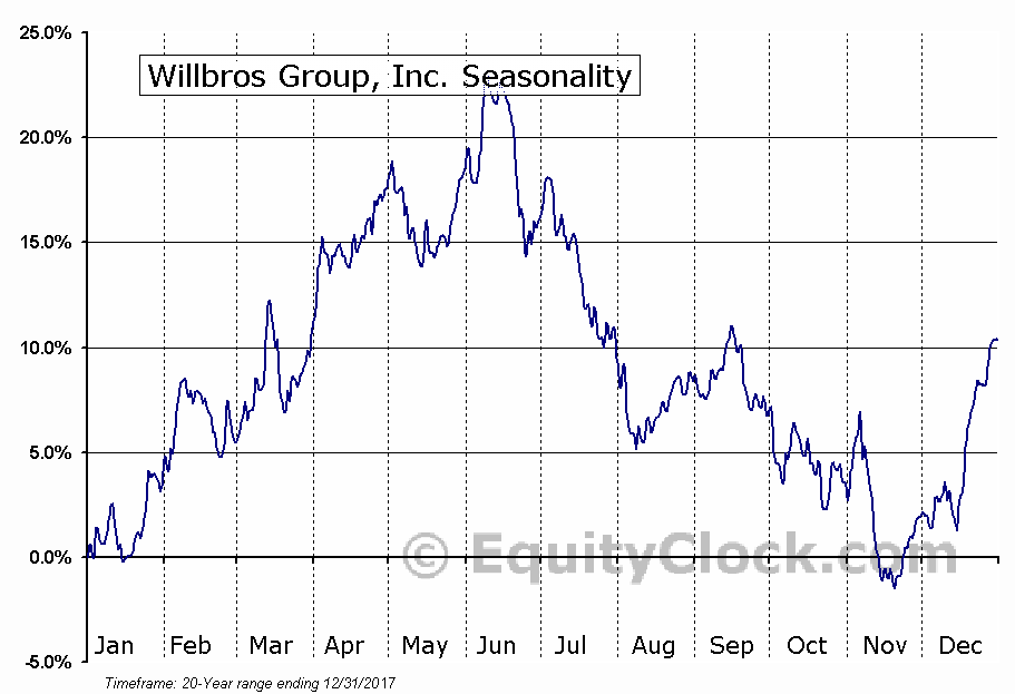 Willbros Group, Inc. (NYSE:WG) Seasonal Chart