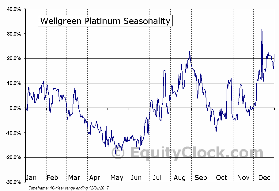 Wellgreen Platinum (TSE:WG) Seasonal Chart