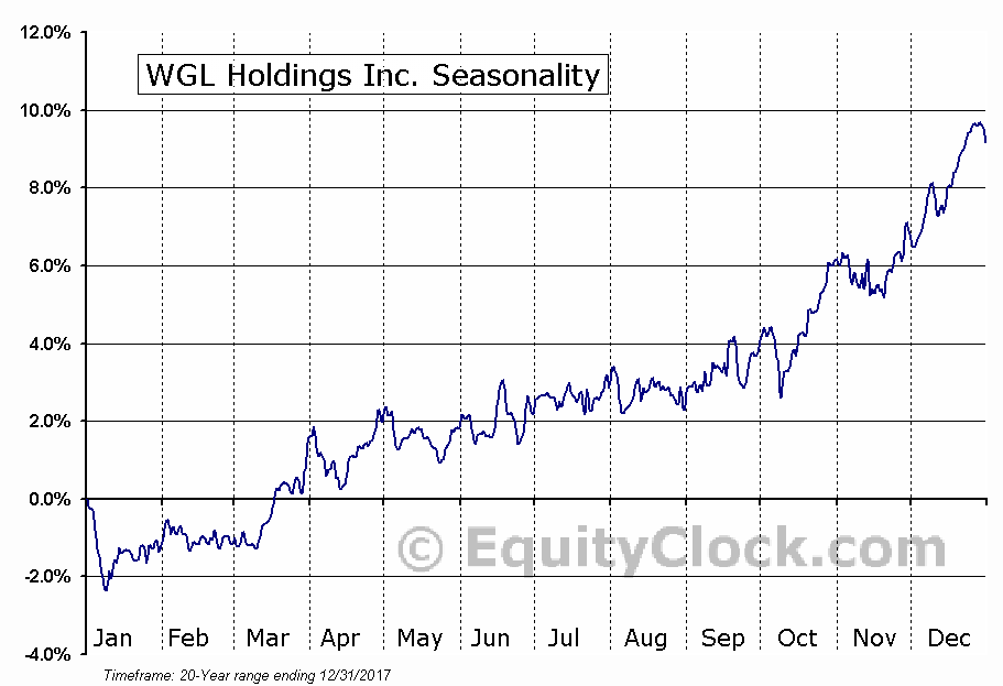 WGL Holdings Inc. (NYSE:WGL) Seasonal Chart
