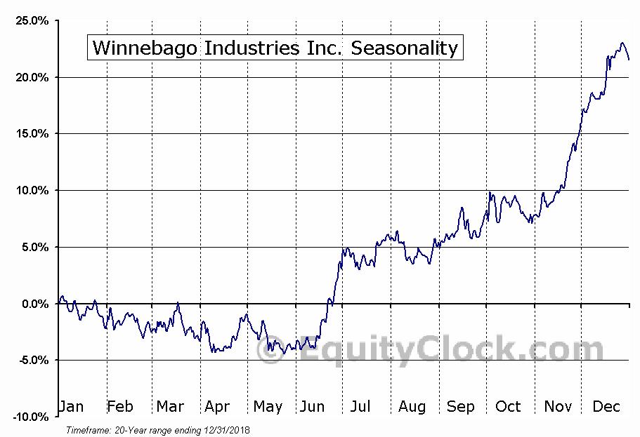 Winnebago Industries Inc. (NYSE:WGO) Seasonal Chart