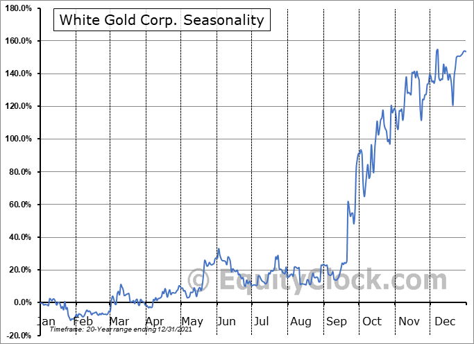 White Gold Corp. (TSXV:WGO.V) Seasonal Chart