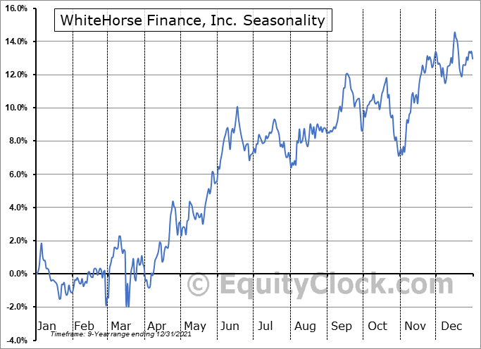 WhiteHorse Finance, Inc. (NASD:WHF) Seasonal Chart