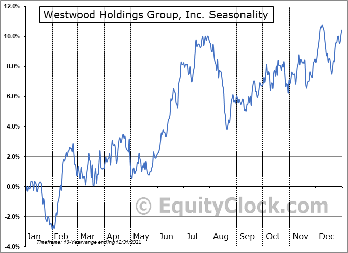 Westwood Holdings Group, Inc. (NYSE:WHG) Seasonal Chart