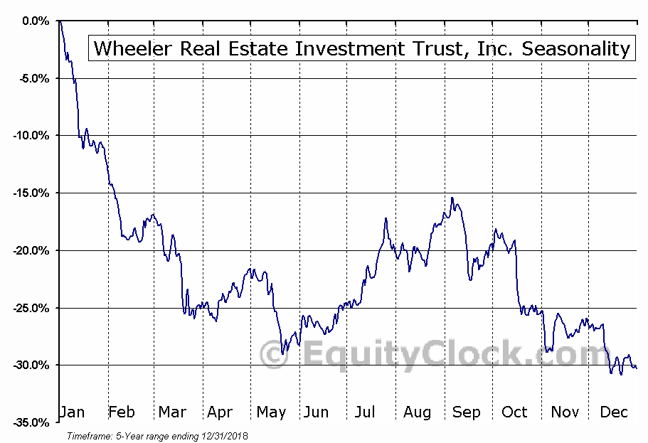 Wheeler Real Estate Investment Trust, Inc. (NASD:WHLR) Seasonal Chart