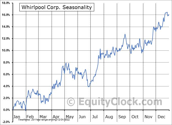 Whirlpool Corp. (NYSE:WHR) Seasonal Chart