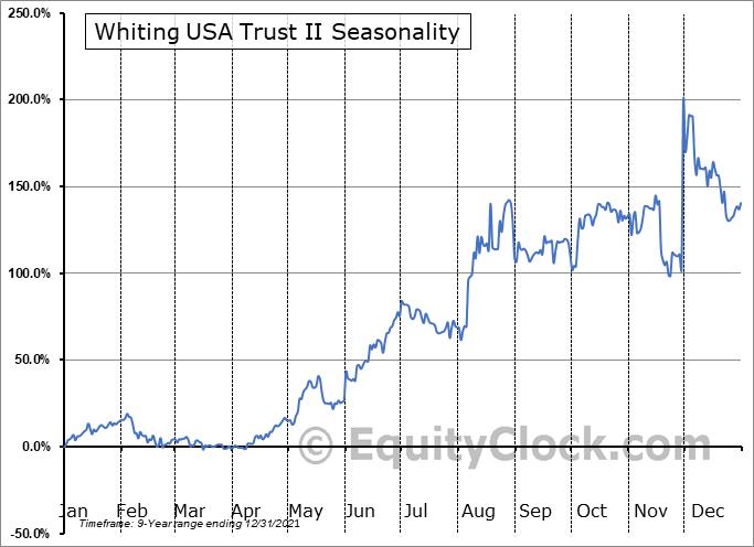 Whiting USA Trust II (OTCMKT:WHZT) Seasonal Chart