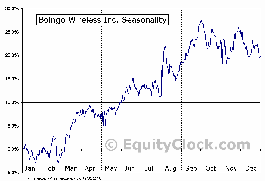 Boingo Wireless Inc. (NASD:WIFI) Seasonal Chart