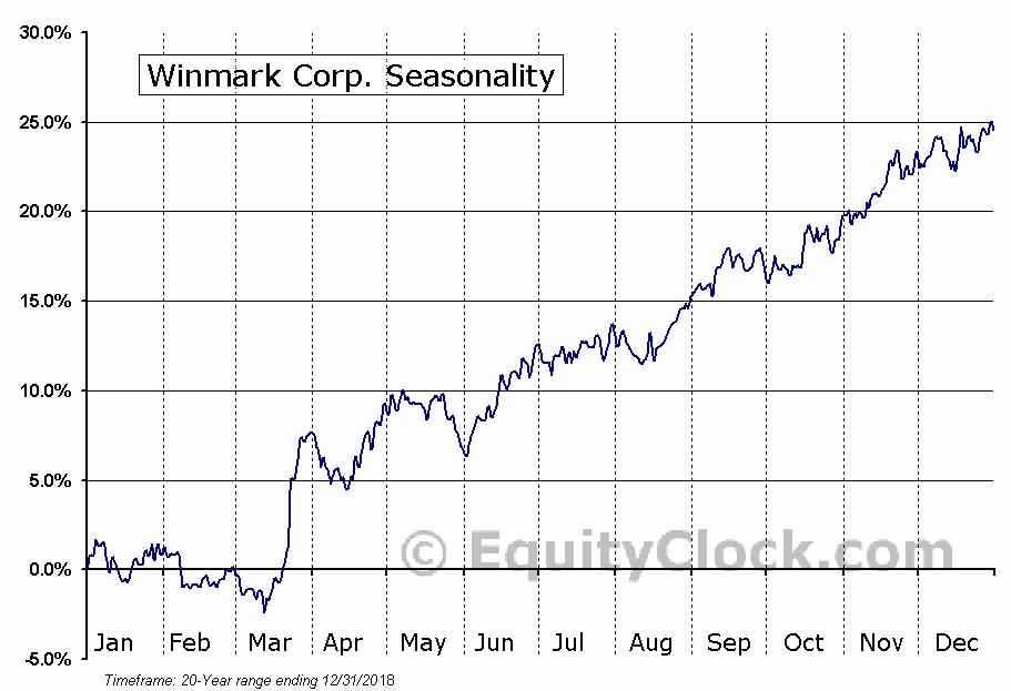 Winmark Corp. (NASD:WINA) Seasonal Chart