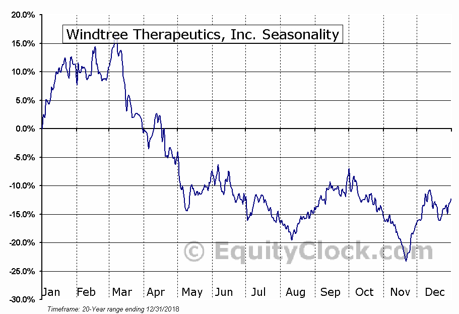 Windtree Therapeutics, Inc. (OTCMKT:WINT) Seasonal Chart