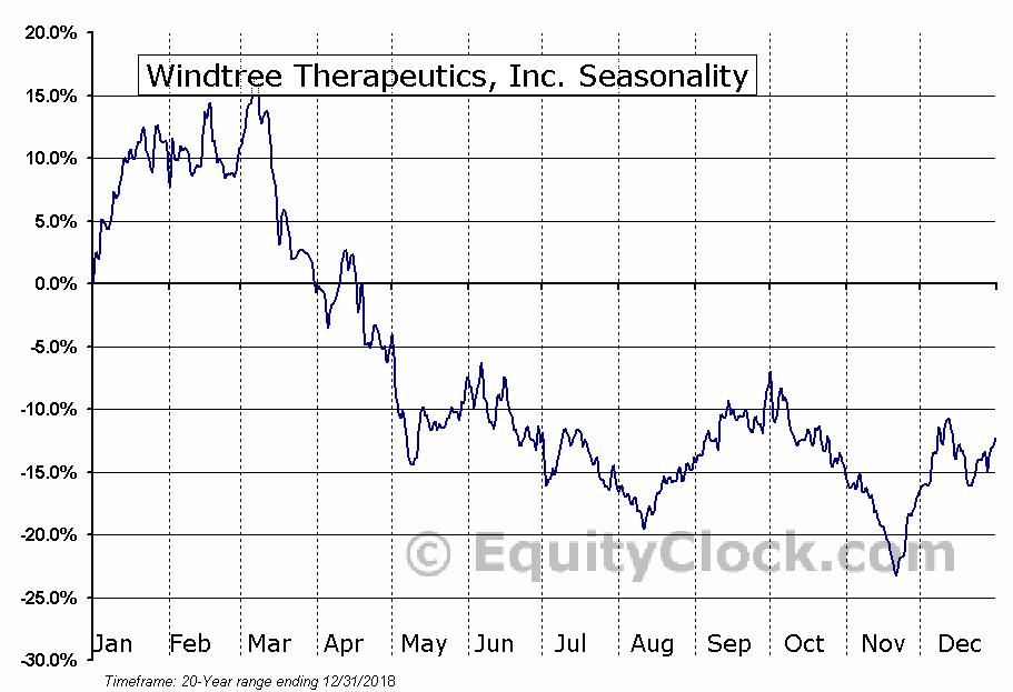Windtree Therapeutics, Inc. (OTCMKT:WINT) Seasonal Chart