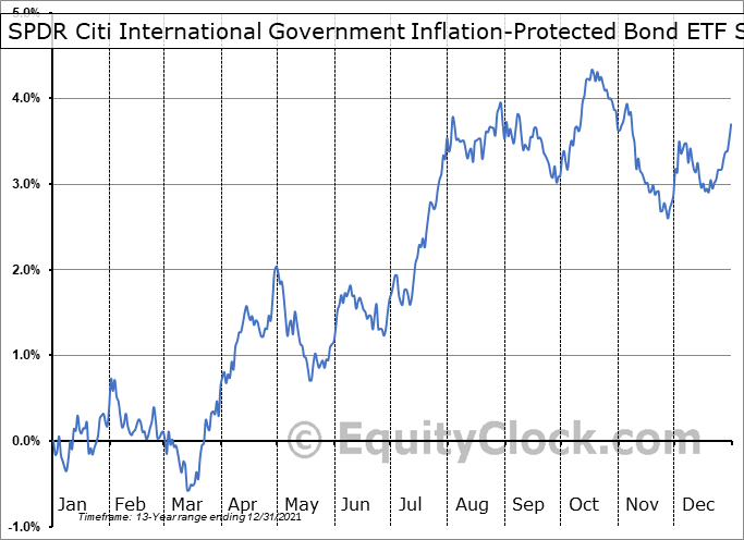 SPDR Citi International Government Inflation-Protected Bond ETF (NYSE:WIP) Seasonal Chart