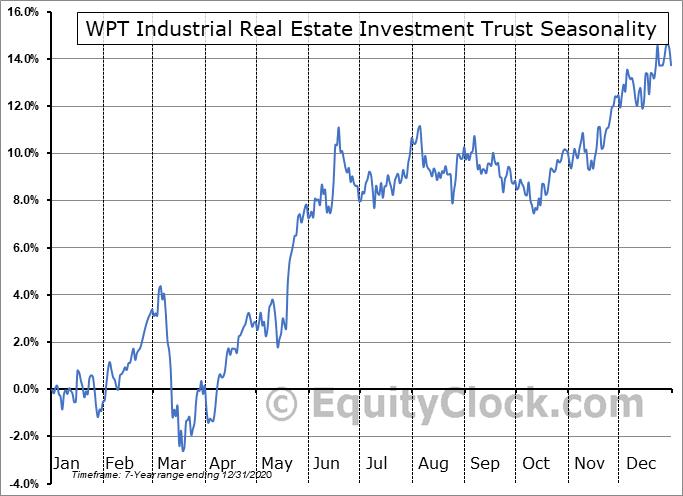 WPT Industrial Real Estate Investment Trust (TSE:WIR-U.TO) Seasonal Chart