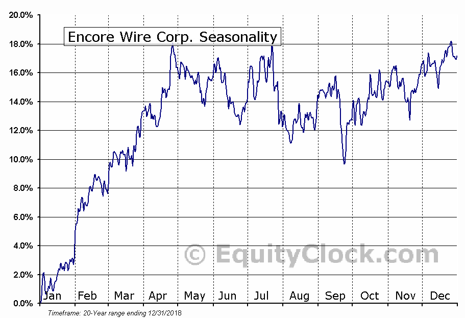 Encore Wire Corp. (NASD:WIRE) Seasonal Chart
