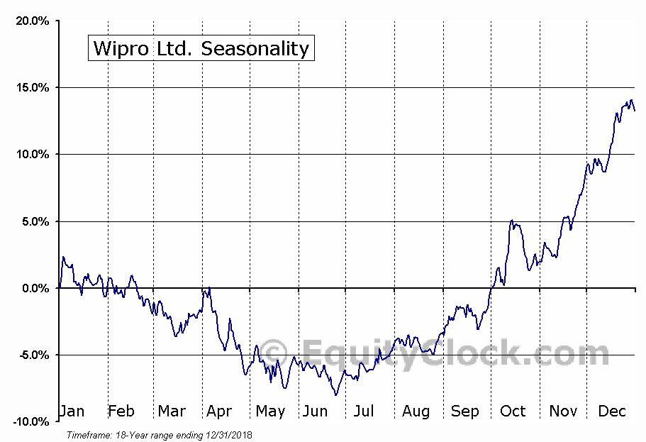 Wipro Ltd. (NYSE:WIT) Seasonal Chart