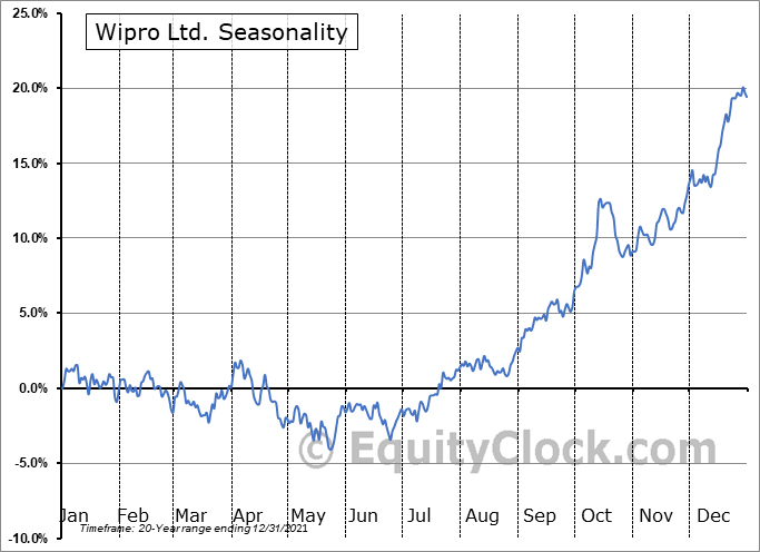 Wipro Ltd. (NYSE:WIT) Seasonal Chart