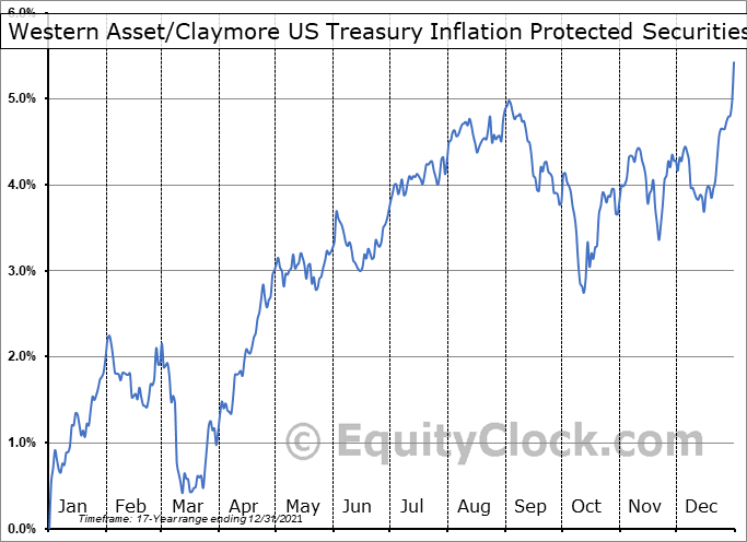 Western Asset-Claymore US Treasury Inflation Protected Securities Fund 2 (NYSE:WIW) Seasonal Chart