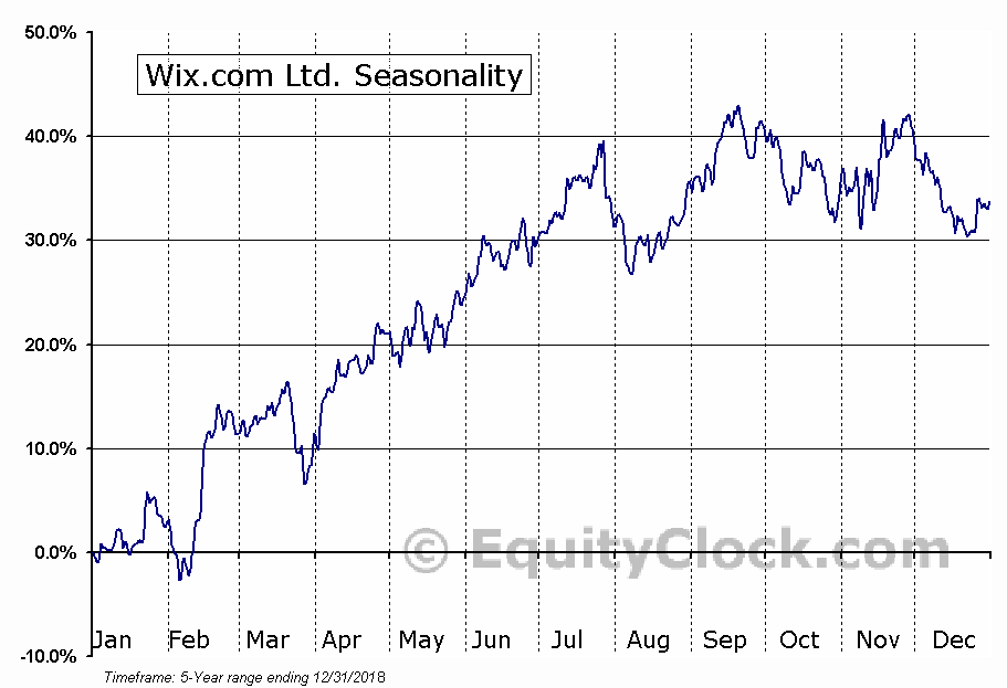 Wix.com Ltd. (NASD:WIX) Seasonal Chart