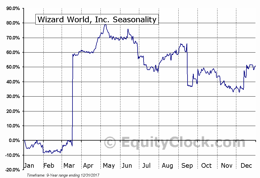 Wizard World, Inc. (OTCBB:WIZD) Seasonal Chart