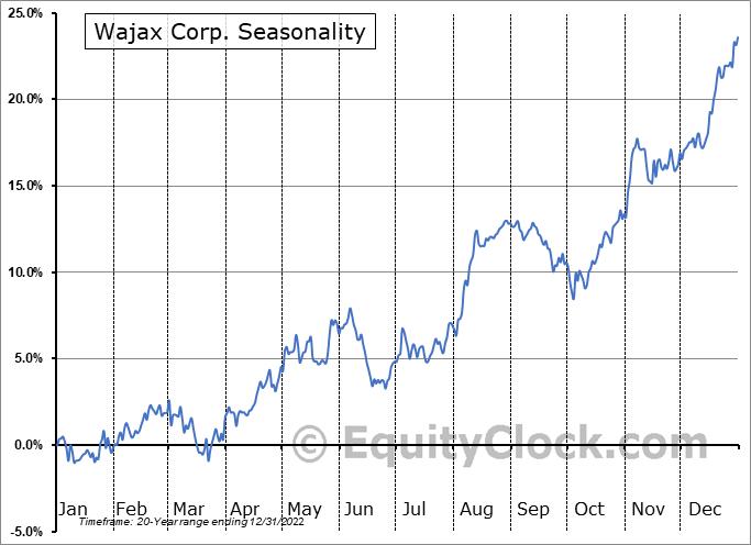 Wajax Corp. (TSE:WJX.TO) Seasonal Chart