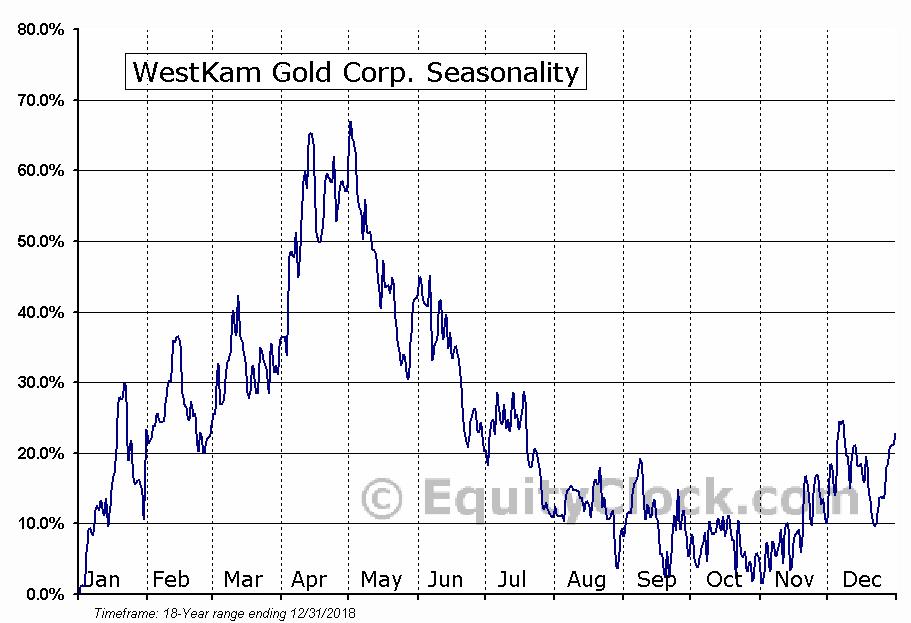 WestKam Gold Corp. (TSXV:WKG) Seasonal Chart