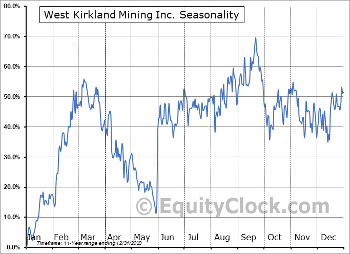 West Kirkland Mining Inc. (TSXV:WKM.V) Seasonal Chart